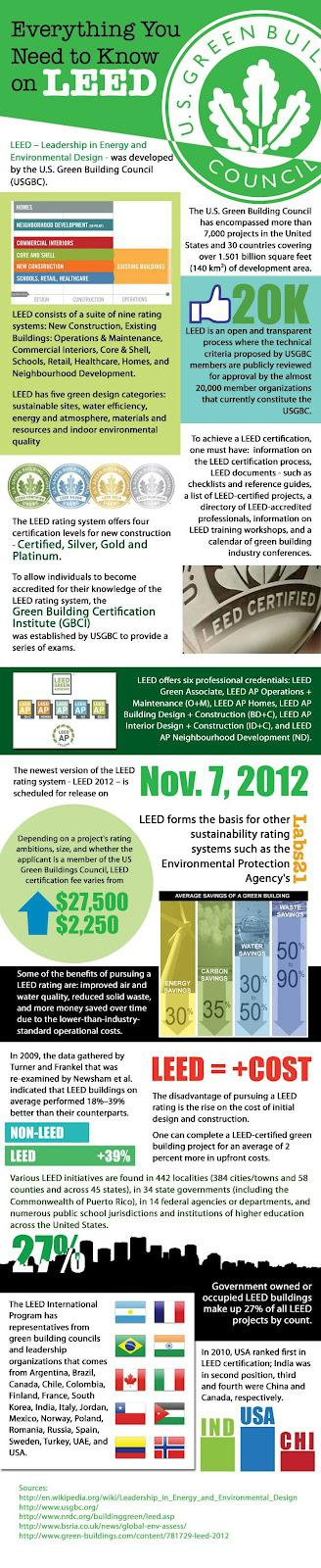 Everything You Need to Know About LEED