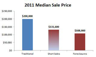 2011-median price by type