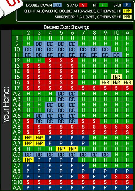 Elemental blackjack strategy