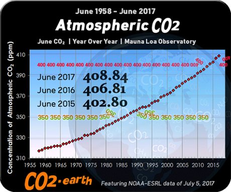 Atmospheric CO2 Continuing to Increase