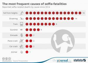 Selfie or Suicide: Is Cell Phone Driving Factor?