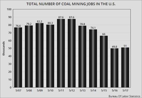 Trump Claim Of Increasing Coal Jobs By 50,000 Is A LIE