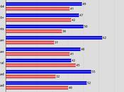 Most Would Rather Democrats Control Next Congress
