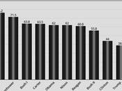 Quarter Approval Average Presidents