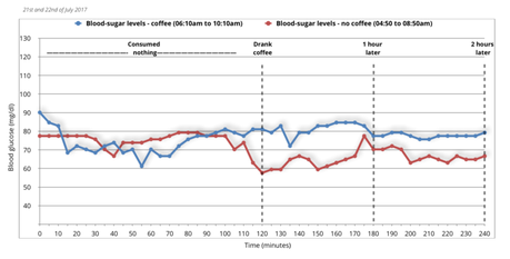Does Coffee Raise Blood Sugar? Conclusion.