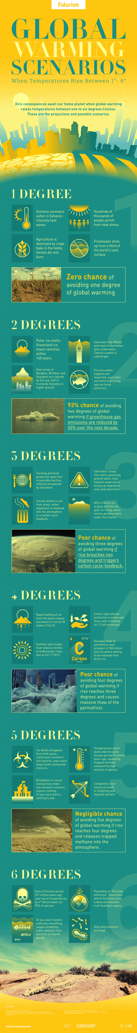 What Happens as the Earth Warms and Climate Adjusts