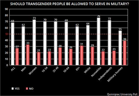 Americans Don't Like Trump's Bigoted Transgender Ban