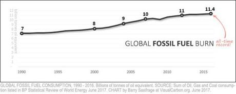 These 'Missing Charts' Reveal That Fossil Fuel Use Is Still Increasing