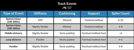 Track Events - Spike Chart - How to Choose Track Spikes and Field Shoes - Athlete Audit