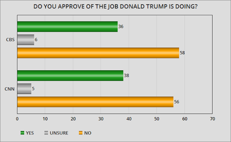 Two New Polls Showing Public Disapproving Of Trump