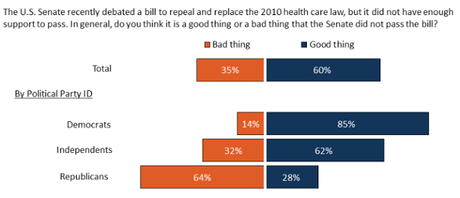 Public Says Trump/GOP Now To Blame For Health Failures