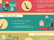 What Type Vacuum Cleaner Need?