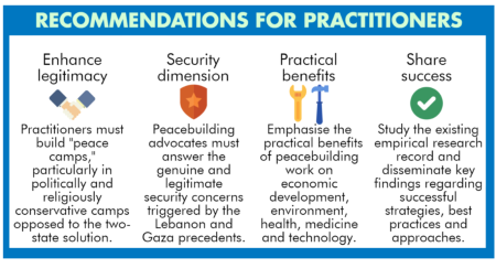 A future for Israeli-Palestinian peacebuilding: The report By BICOM