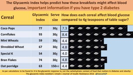 How Much Sugar Is in Your Breakfast Cereal?