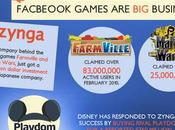 Business Behind Facebook