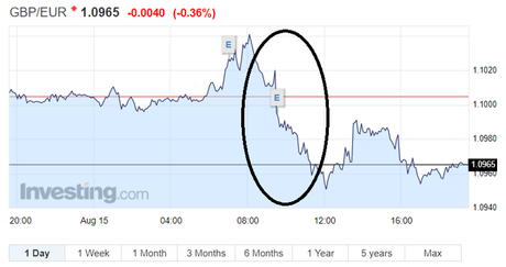 .Sterling Exchange Rate GBP/EUR