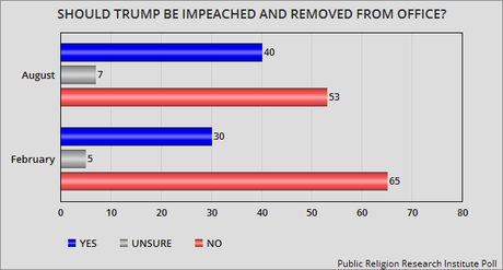 Public Sentiment Is Growing For Impeaching Trump