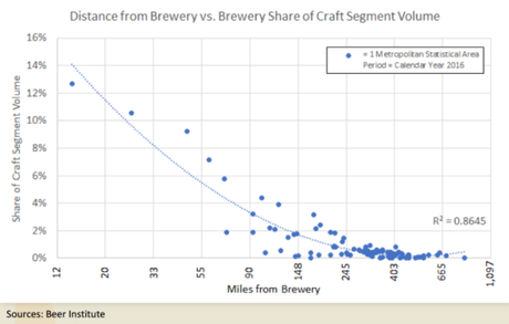 What Does It Mean When Big Breweries Go 'Small'?