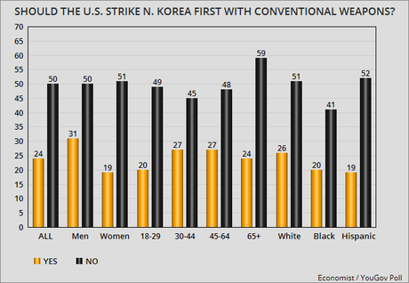 Americans Oppose A Military First Strike Against N. Korea