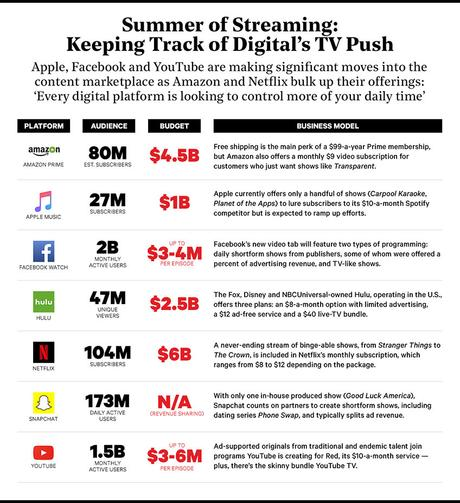 Here's A Chart Breaking Down How Much Apple, Amazon, Netflix & The Rest Are Spending on Digital TV
