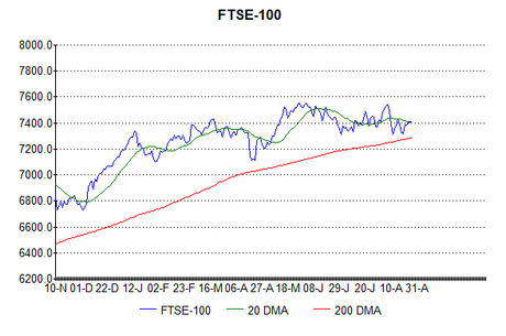 Is the FTSE-100 low in?