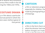 Types Films Infographic