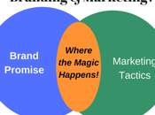 What's Difference Between Branding Marketing?