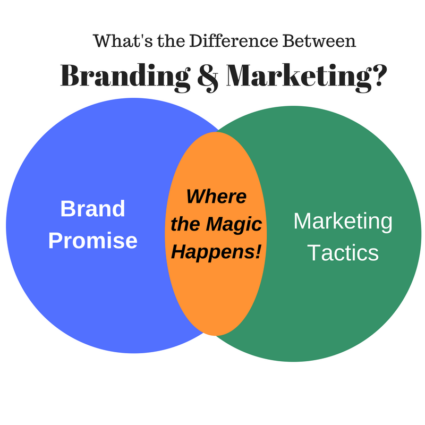 What's the Difference Between Branding and Marketing?