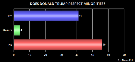 Most Are Convinced Trump Doesn't Like Minorities