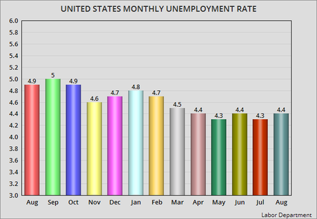 Unemployment Rate Rises By 0.1% In August