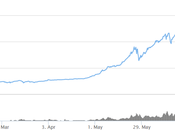 Litecoin Cryptocurrency Exchange Breaks Rising?
