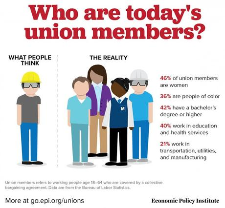Who Are Today's Union Members ?