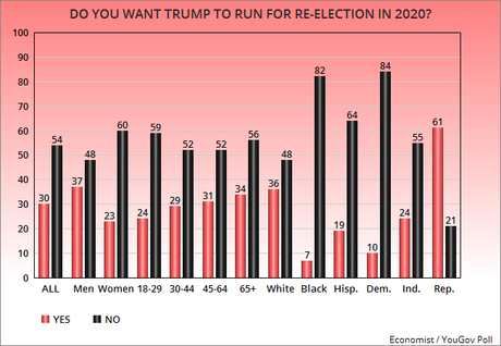A Majority Of Americans Don't Want Trump To Run In 2020
