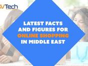 Latest Facts Figures Online Shopping Middle East