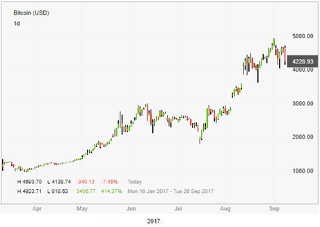 Buying opportunity in Bitcoin coming up?
