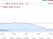 USD/CAD Falls Year Following Canadian Interest Rate Rise