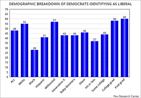 48% Of Democrats Now Self-Identify As Liberal