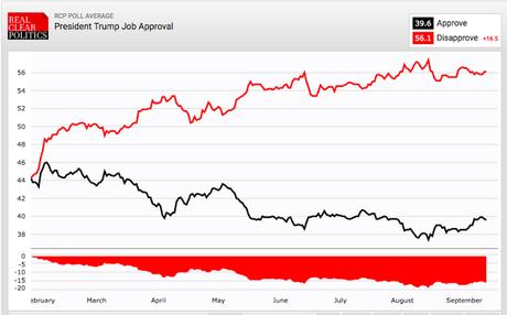 Trump Still Has A Negative 16.5 Point Job Approval Gap