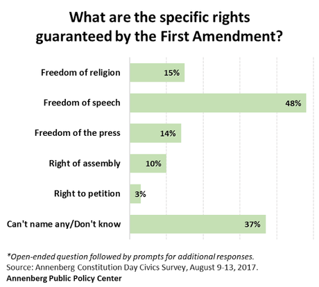 Too Many Americans Are Ignorant Of Our Constitution