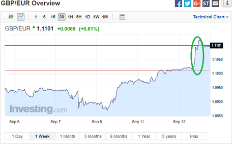 Pound Sterling GBP/EUR Chart
