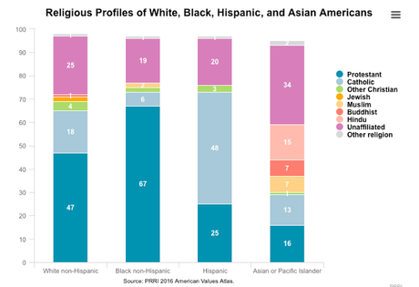 Pluralism in the United States