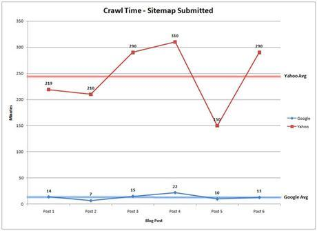 Does sitemap affect crawling?