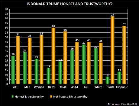 Public Still Doesn't Think Trump Is Honest & Trustworthy