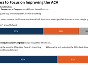 Independents Want Congress Focus Fixing Obamacare