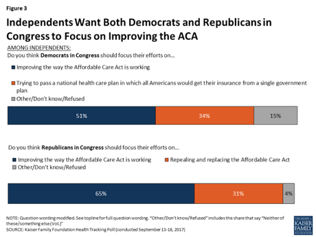 Independents Want Congress To Focus On Fixing Obamacare