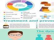 Allergy Symptoms: What Food Symptoms