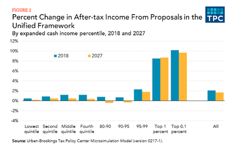 The Trump/GOP Tax Cut Is NOT For The Middle Class