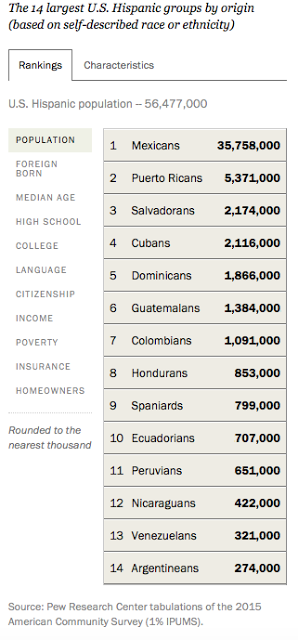 Hispanics In The United States (4 Charts)
