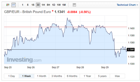 Pound Sterling Rates GBP/EUR
