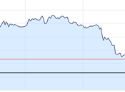 GBP/USD Slides Following Political Uncertainty